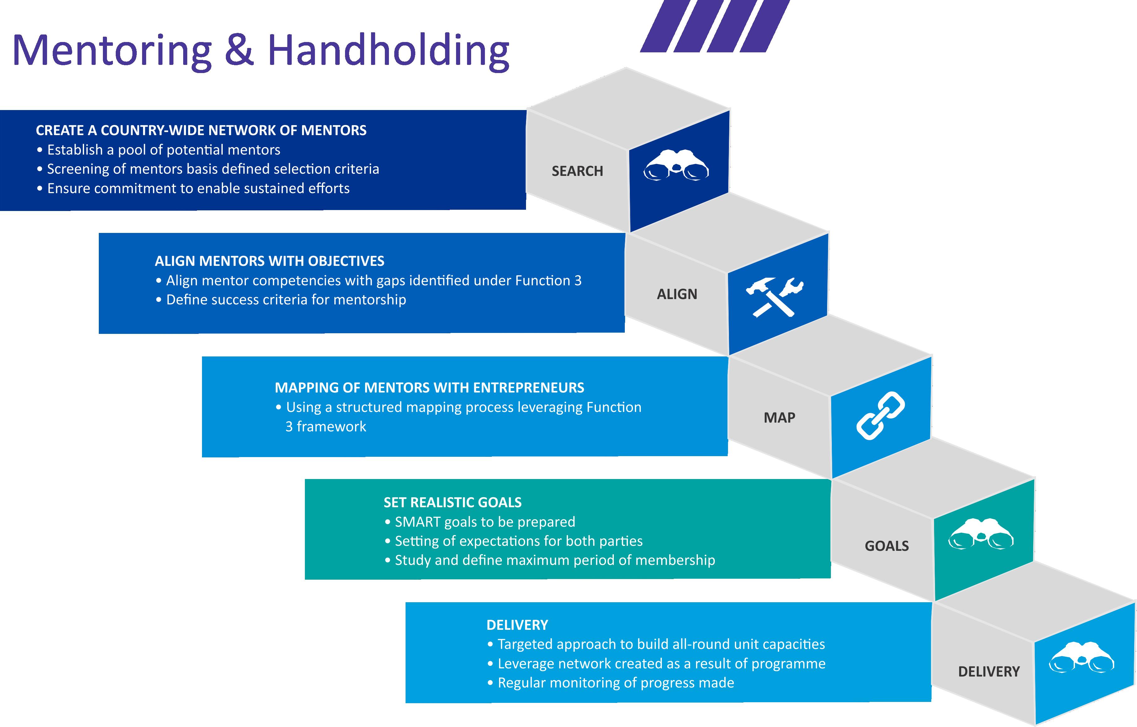 Mentoring Handholding